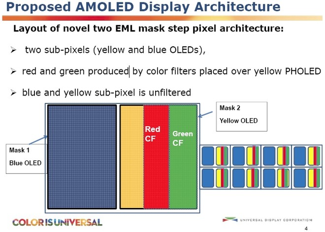 Udc Sta Sviluppando Nuovi Pannelli Amoled Con Sub Pixel