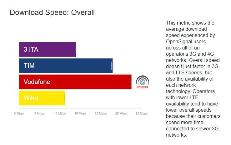 Vodafone Rete Unica Su Misura.Vodafone E Tim Sono I Migliori Operatori Mobili Italiani Dati
