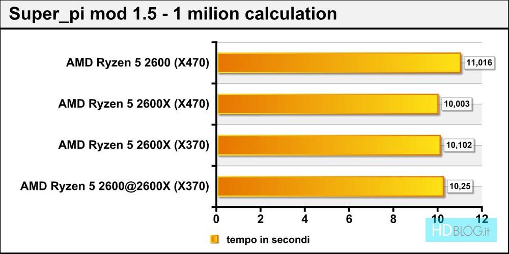 AMD Ryzen 5 2600X e 2600 su chipset X370 e X470: prestazioni a