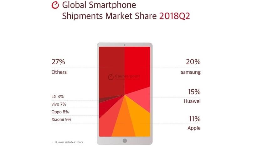 332deb49894e Mercato smartphone Q2: Samsung leader, Huawei cresce del 41% e Nokia del  782%. 24 Settembre 2018