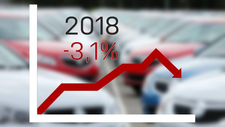 Le immatricolazioni di Fca nel 2018 sono calate del 10%