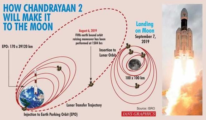 India alla conquista della Luna, lander e rover in orbita attorno al satellite